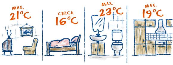 wie-heize-ich-richtig-ideale-raumtemperatur
