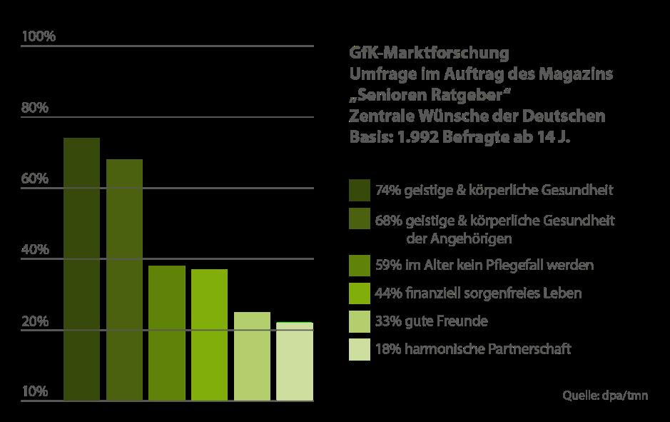 gfk-marktforschung-umfrage