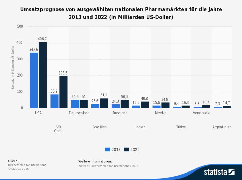 Nationale Pharmamärkte Umsatzprognose für 2022