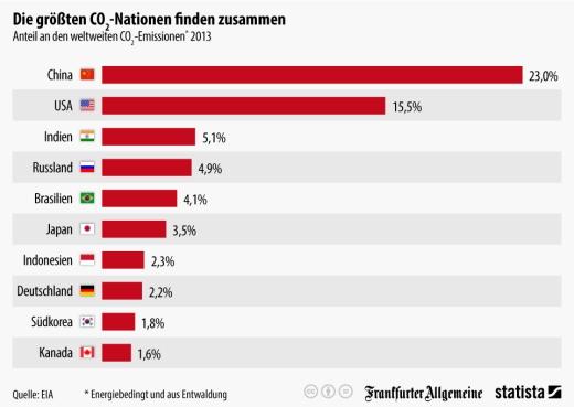 infografik_2940_Anteil_an_den_weltweiten_CO2_Emissionen_n